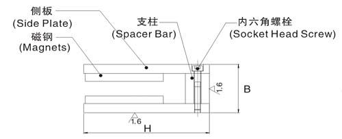 ——高速磁悬浮列车  ——直线电机驱动的